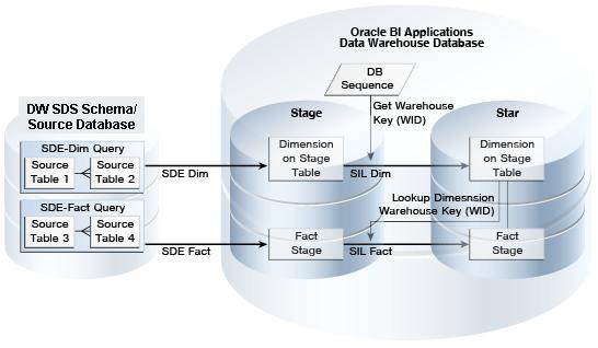About    ETL       Architecture