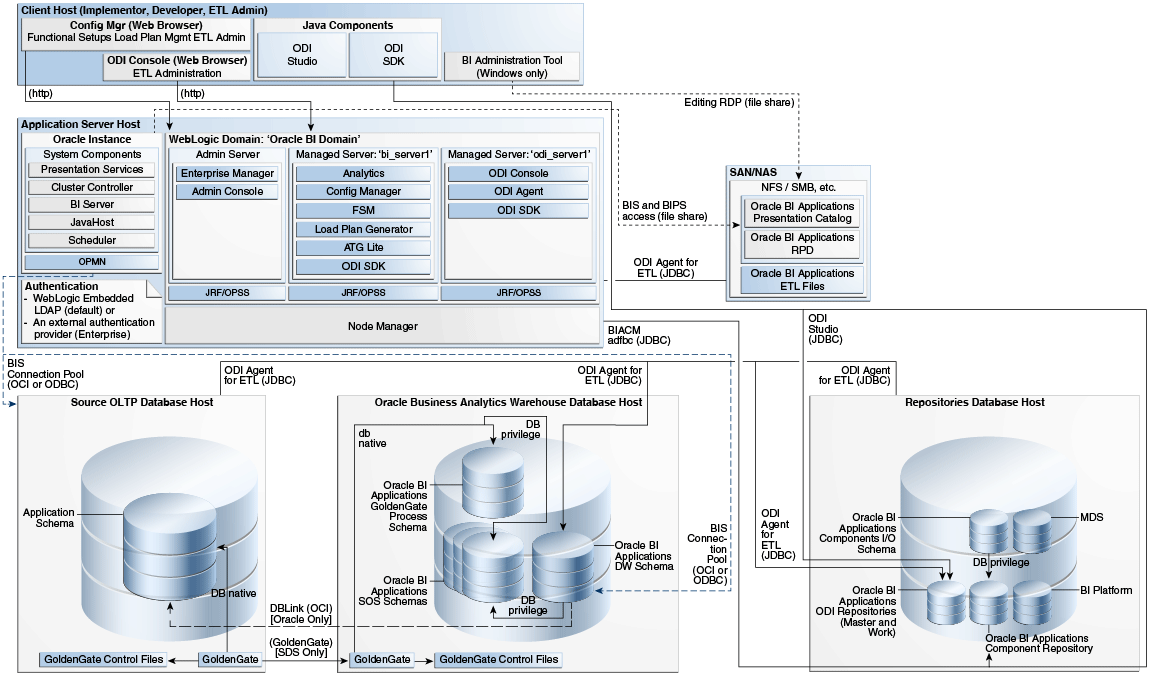 Oracle BI    Applications    Architecture