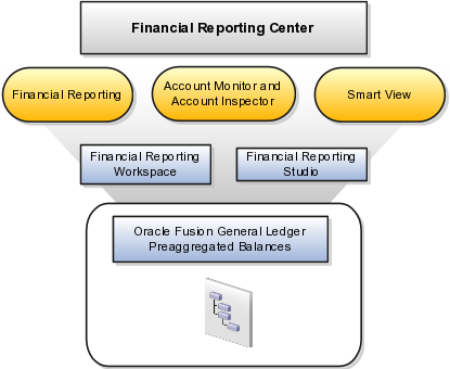 Complete Oracle Fusion Financials Post Installation Tasks