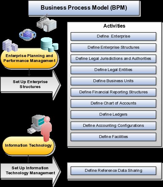 Define Enterprise Structures (Chapter 5) R12