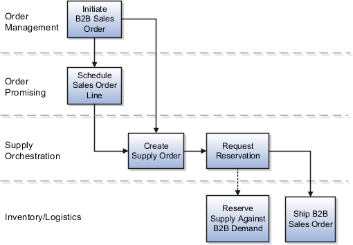 Implementing Back-to-Back Fulfillment (Chapter 1) R12
