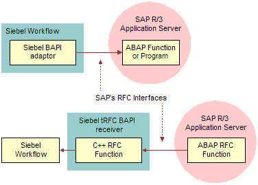 Bookshelf v7 8: Selecting the Right SAP Interface for the Job