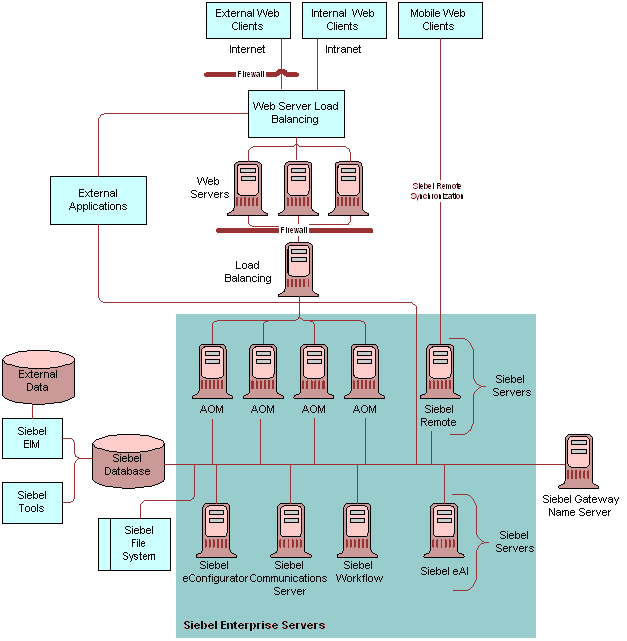 Figure 1 Example Of A Siebel Deployment