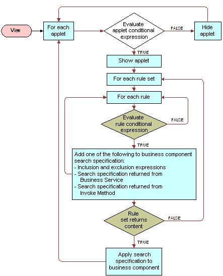 Bookshelf V80 Rule Sets And Rules Flow Chart