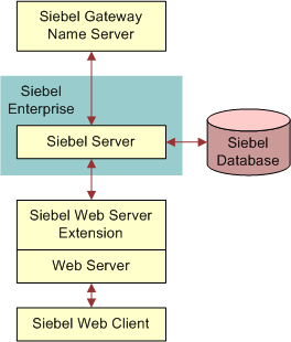 1 installing and configuring servers Installing and configuring cassandra servers cassandra is a free and open-source distributed nosql database management system that stores metadata and supports storage of the metadata for replication services.