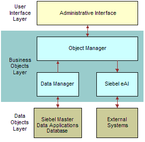 Bookshelf v8 0 about siebel master data applications for Architecture 4 tiers