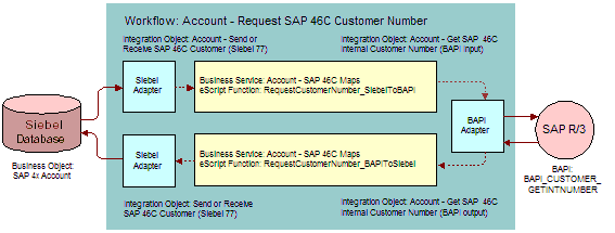 sap how to read the data passed in an idoc