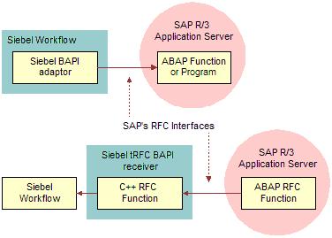 Bookshelf v7 7: Selecting the Right SAP Interface for the Job