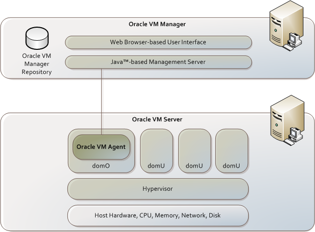 Vm for Oracle cc b architecture