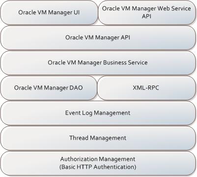 Web Services API