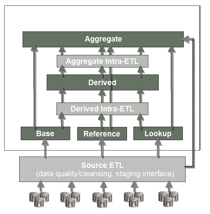 Logical Data Model Of Oracle Retail Data Model