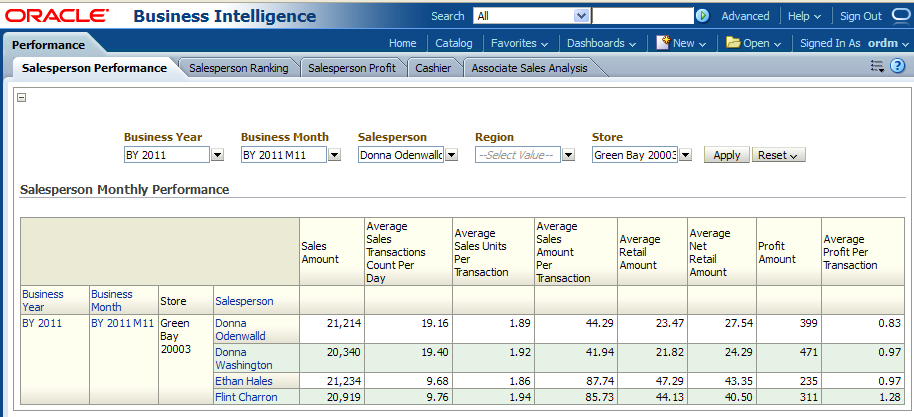 Oracle Retail Data Model Sample Reports Continued – Sample Monthly Report