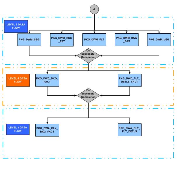 description of figure 6 3 follows - Level 4 Process Map