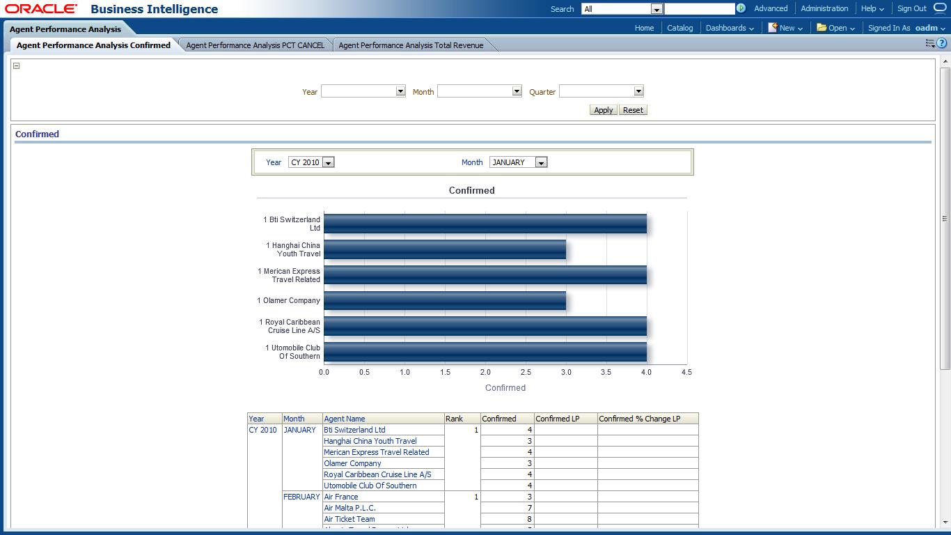 performance analysis report