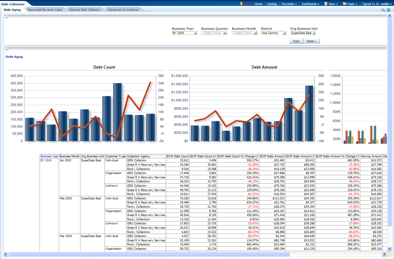 Debt Collection Agency >> Oracle Communications Data Model Reports