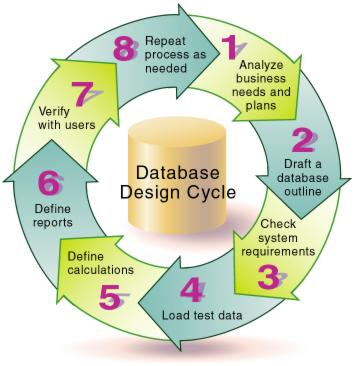 Case Study Designing A Single Server Multidimensional Database