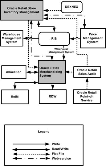 point of sale system data flow diagram