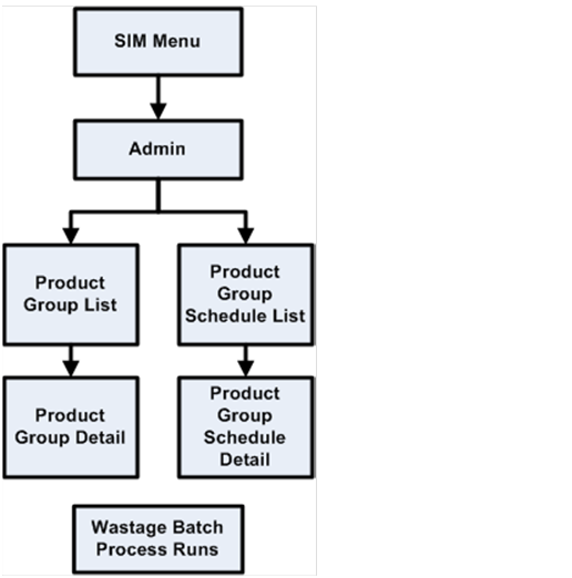 Store Inventory Management