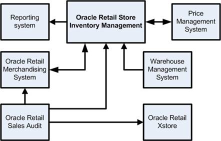 Technical Architecture besides Sap Retail Business Intelligence Retail in addition Micros Workstation4 additionally What Is Retail Pos also Watch. on oracle xstore pos