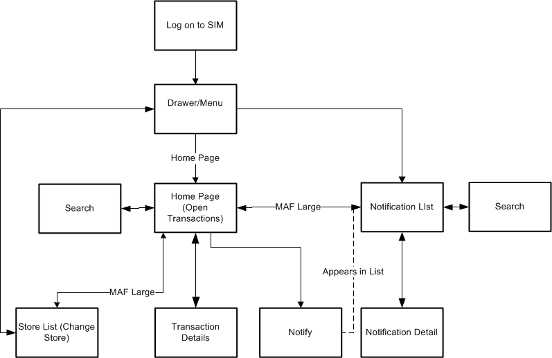 Common Usability and Navigation