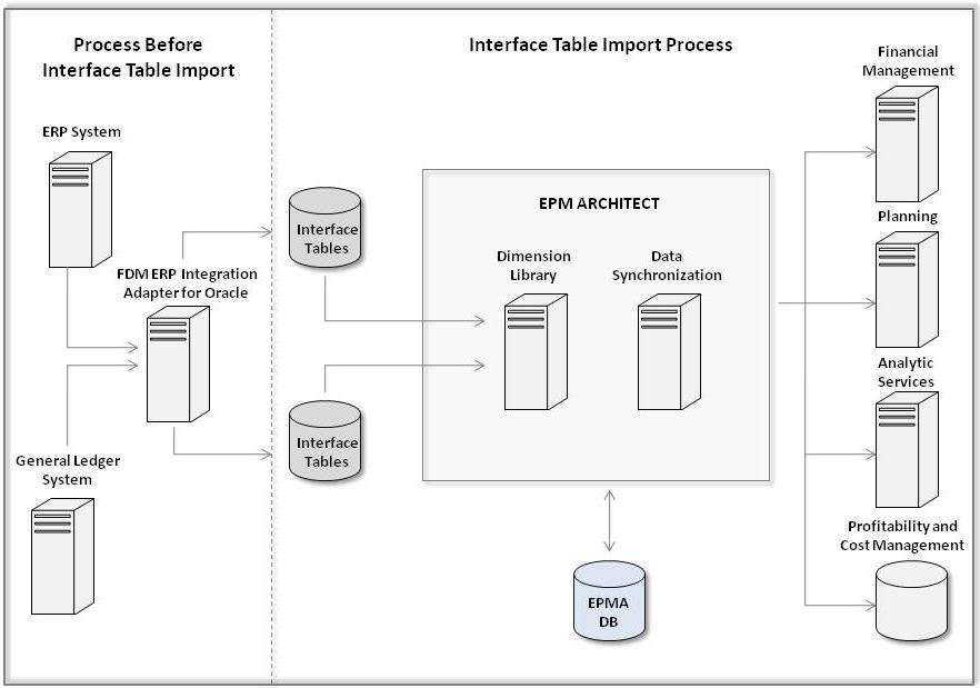 Using Interface Tables
