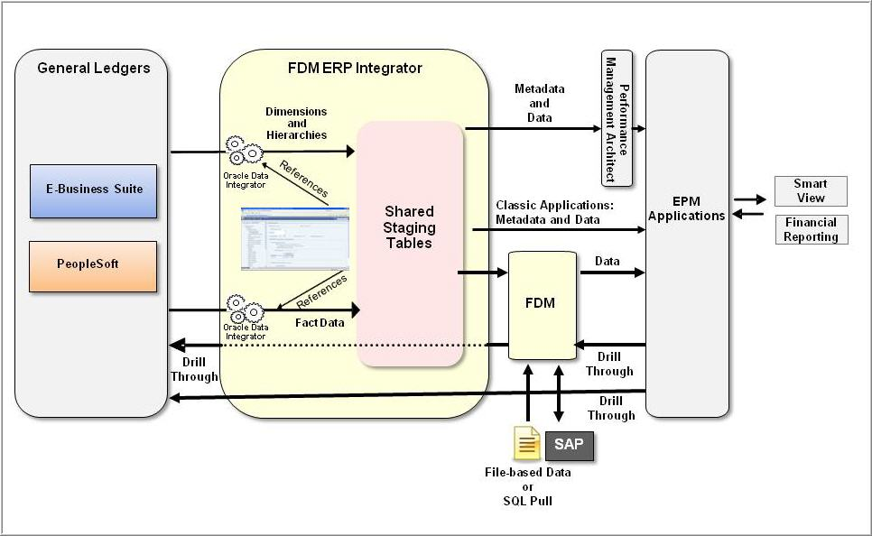 Superieur ERP Integrator Architecture Diagram.