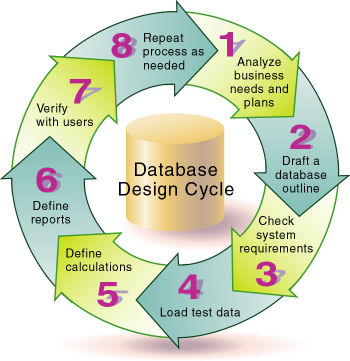 database design process case study Start studying chapter 9 learn vocabulary, terms, and more with flashcards, games, and other study tools search  process of database design and implementation which includes: creating database storage structure, loading data into the database, providing for data management  computer-aided systems engineering (case) - produce better.