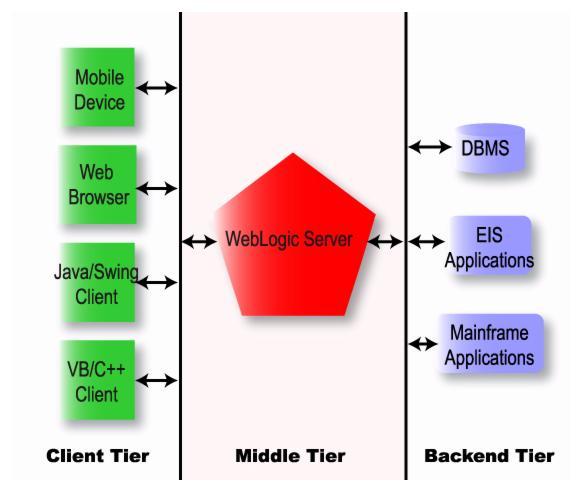 What Is Weblogic Server