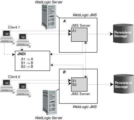 introduction to weblogic jms