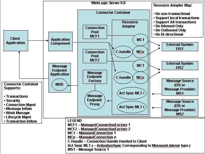 Oracle Application Server Architecture Diagram Circuit Connection
