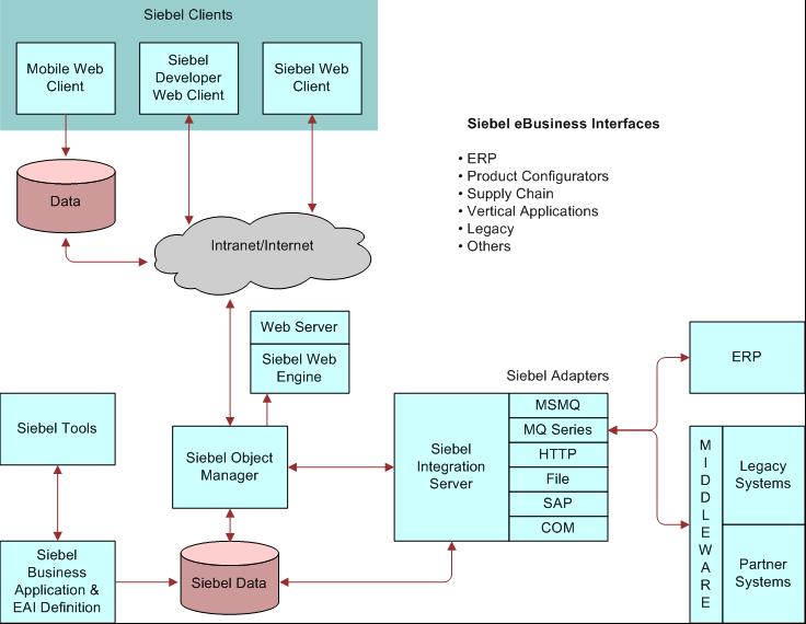Bookshelf V8 1 8 2 Design For An Application Integration