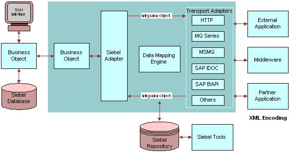 Bookshelf v8.1/8.2: Siebel EAI and Message Based Integration