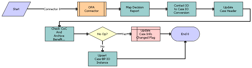 oracle policy automation tutorial pdf