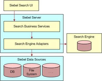 Oracle Siebel Applications | Oracle