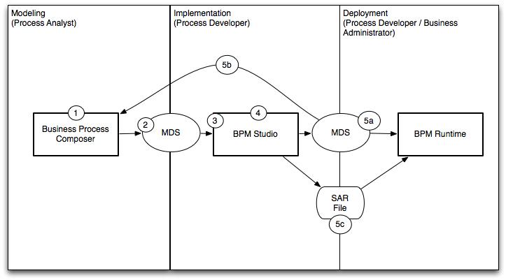 Introduction to oracle bpm studio description of figure 3 2 follows malvernweather Images