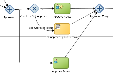 Overview of Business Process Design