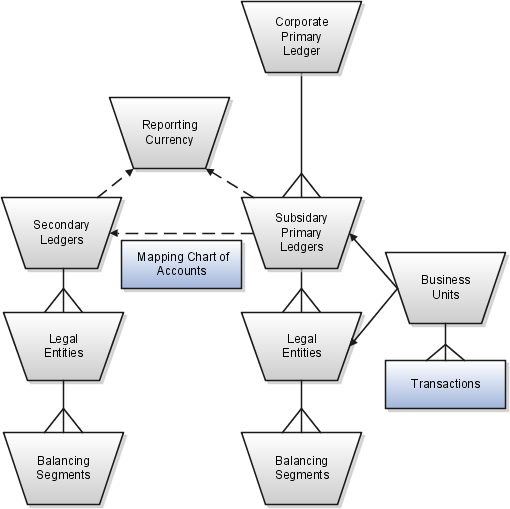 Oracle Fusion Applications Common Implementation Guide