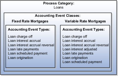 this graphic is a visual representation of the process category accounting event class and accounting