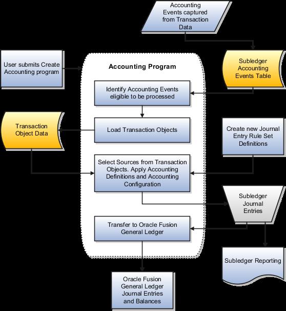 Assignment Loan | Forum