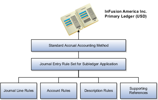 Oracle fusion applications financials implementation guide the image visually defines the flow of subledger components the subledger may be setup top ccuart Image collections