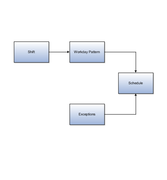 Oracle Fusion Applications Financials Implementation Guide