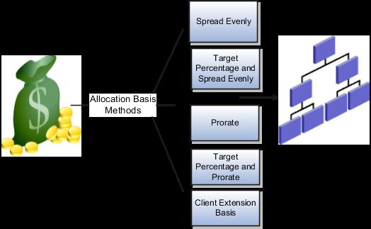 basis methods
