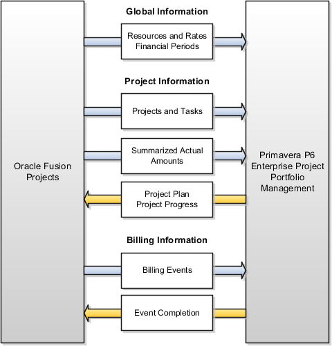 oracle fusion applications project management logic diagram in excel #2