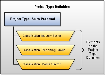 For selection on projects with the sales proposal project type