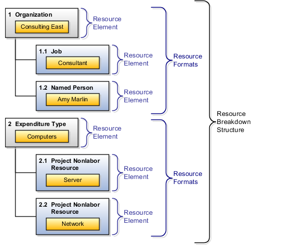 enterprise resource planning definition and example