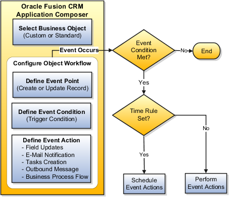 Oracle Fusion Applications CRM Extensibility Guide