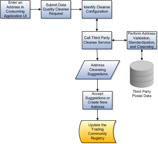 oracle fusion applications customer data management implementation guide. Black Bedroom Furniture Sets. Home Design Ideas