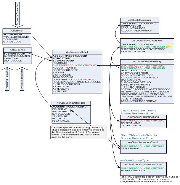 Database tables chart of accounts relationship diagram ccuart Choice Image