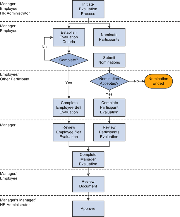ePerformance business process flow showing how a typical documentmoves ...