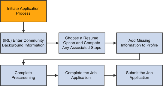 peoplesoft enterprise talent acquisition manager 9 1 peoplebook